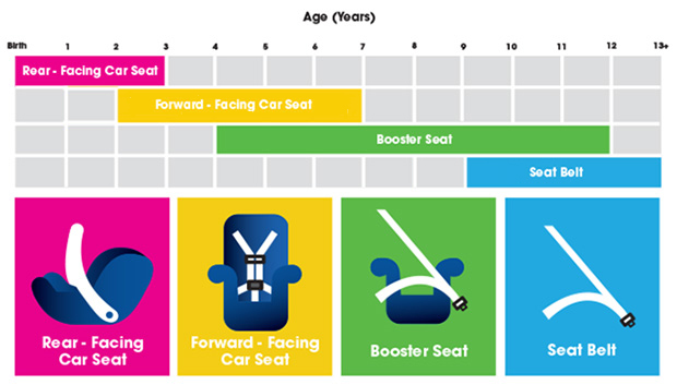 CarSeatChart